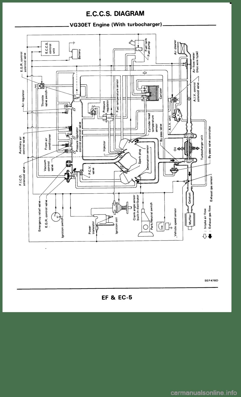 medium resolution of nissan 300zx 1986 z31 engine fuel and emission control system workshop manual