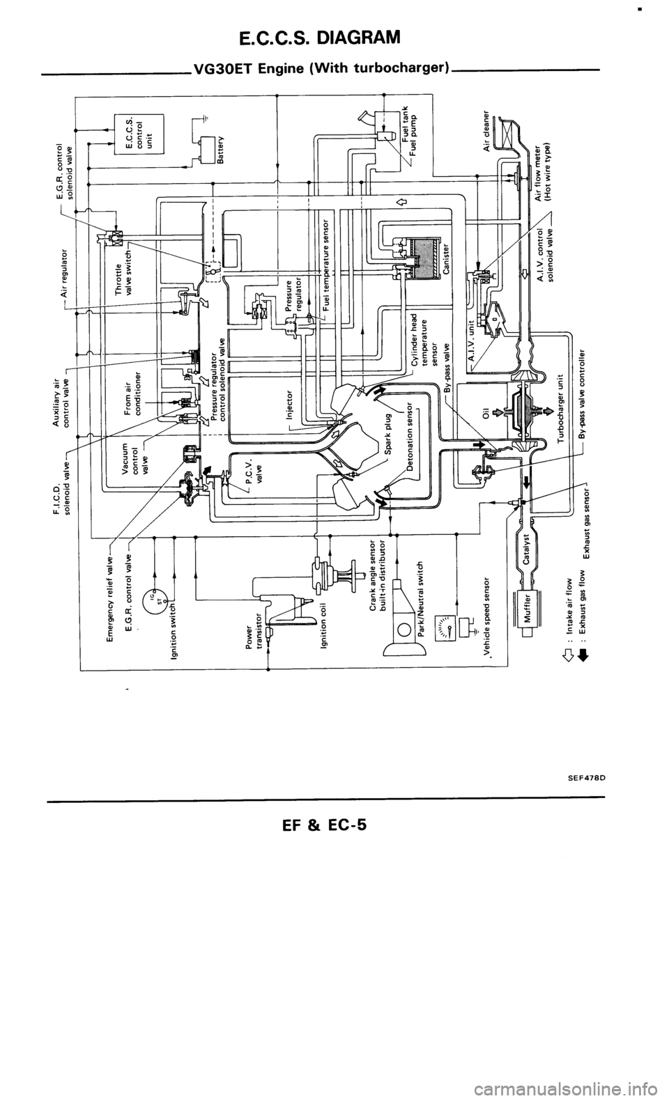hight resolution of nissan 300zx 1986 z31 engine fuel and emission control system workshop manual