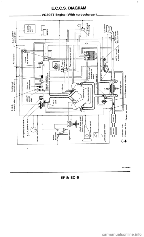 small resolution of nissan 300zx 1986 z31 engine fuel and emission control system workshop manual