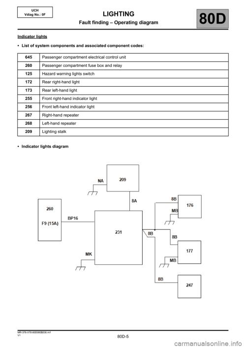 small resolution of renault kangoo 2013 x61 2 g lighting workshop manual page 5