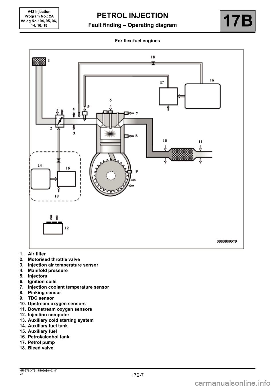 medium resolution of renault kangoo 2013 x61 2 g petrol v42 injection workshop manual page 7