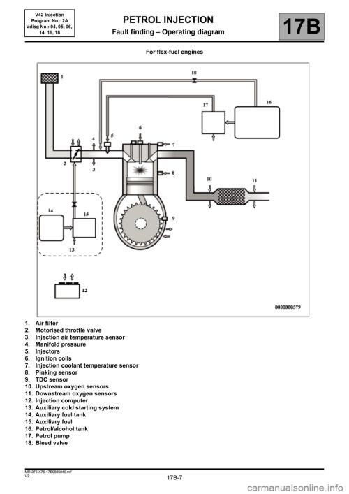 small resolution of renault kangoo 2013 x61 2 g petrol v42 injection workshop manual page 7