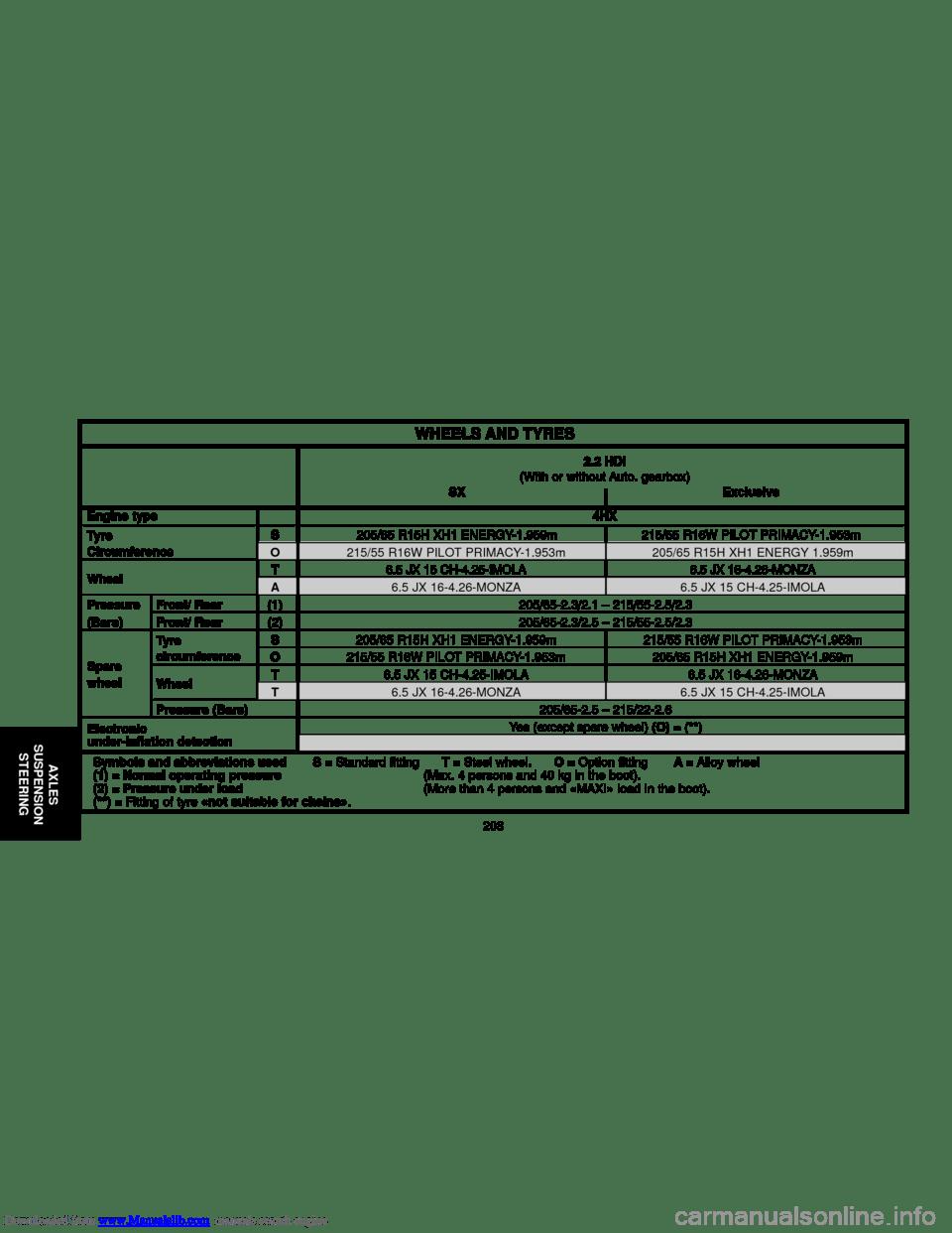 Citroen C5 2000 (DC/DE) / 1.G Owner's Manual (259 Pages