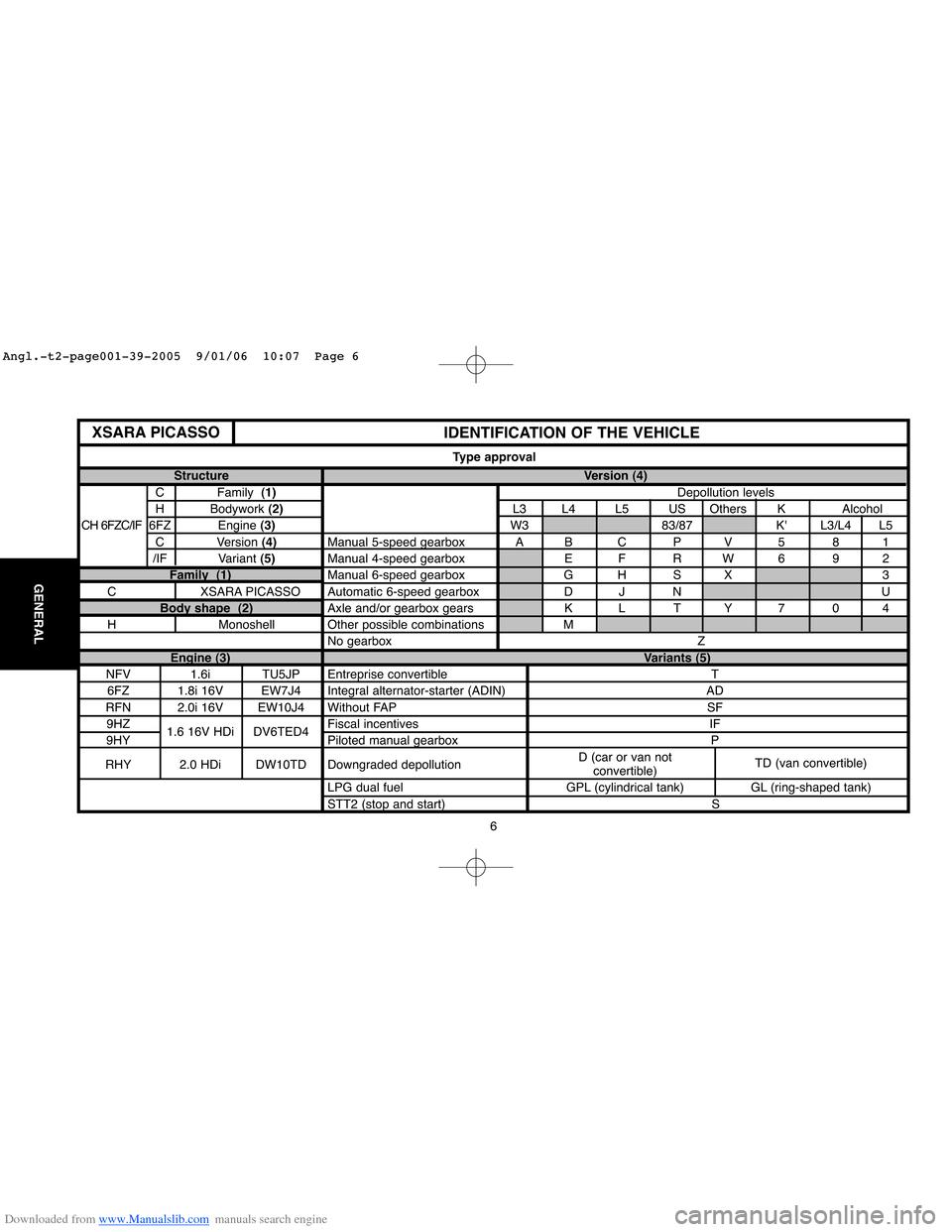 medium resolution of citroen xsara 2 0 hdi fuse box