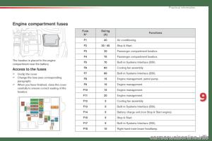 fuses Citroen C4 CACTUS RHD 2014 1G Owner's Manual
