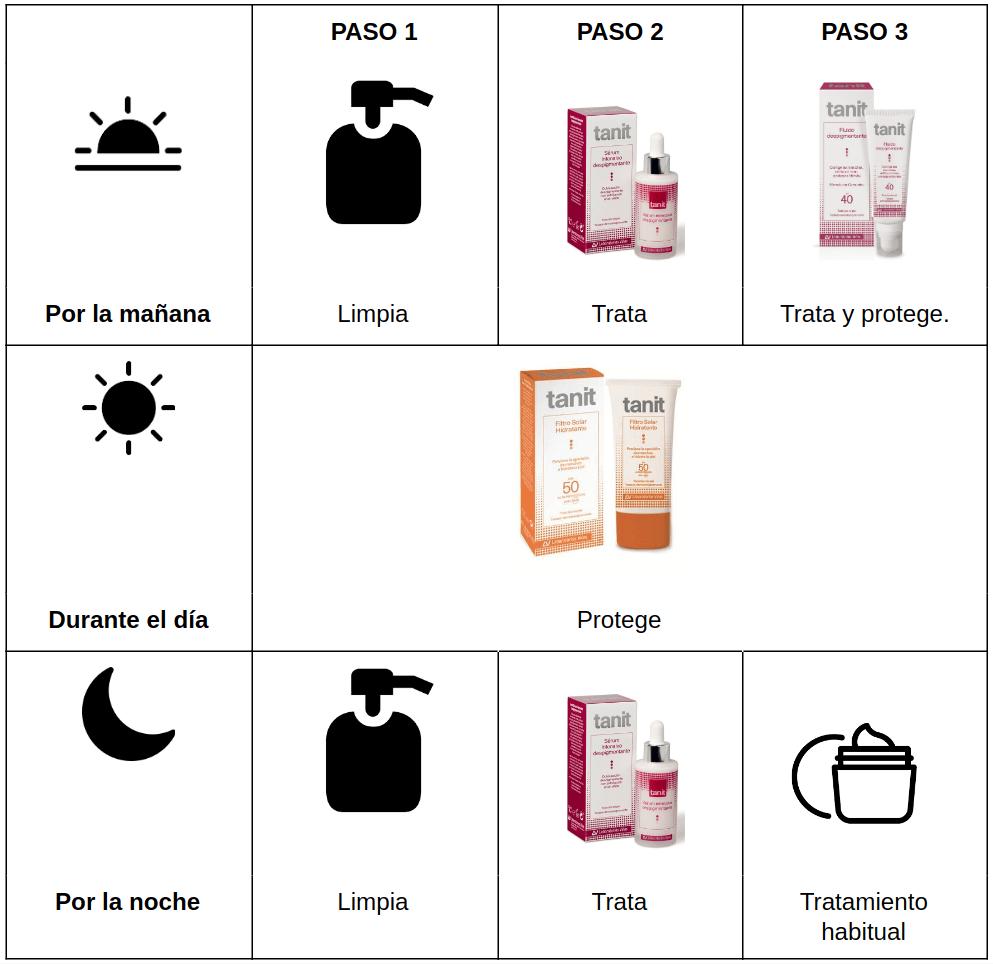 Como tratar las manchas de la piel según localización