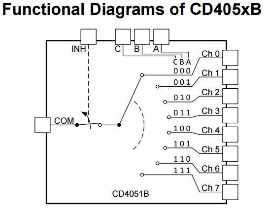 Utiliser un multiplexeur analogique CD4051B avec une carte