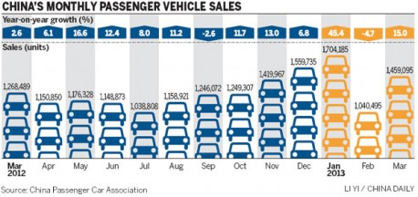 China car sales up 16.6% in April
