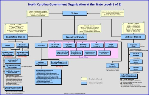 small resolution of government hierarchy diagram