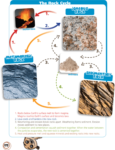 soil profile diagram of michigan wiring for electric brakes rock identification diagram, rock, free engine image user manual download