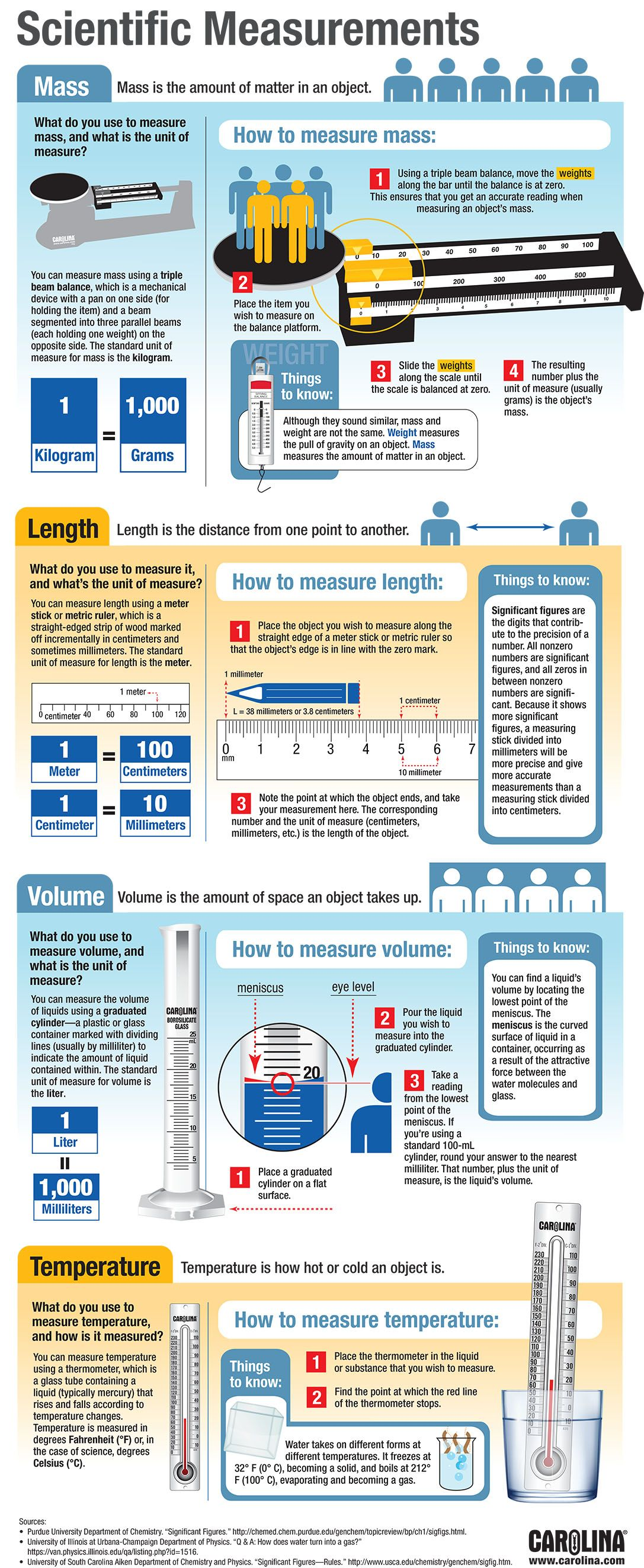 Infographic Scientific Measurements