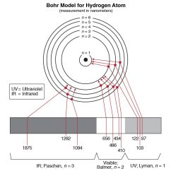 Mercury Energy Level Diagram Nema L14 30p Plug Wiring Hydrogen Bohr Model Colors Collection Of