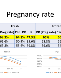 Pregnancy rates also progesterone levels prior to embryo transfer carolina conceptions rh carolinaconceptions