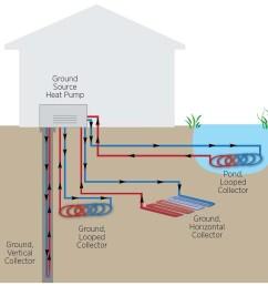 geothermal heat pumps carolina country geothermal heating chart geothermal heat pump diagram [ 933 x 900 Pixel ]