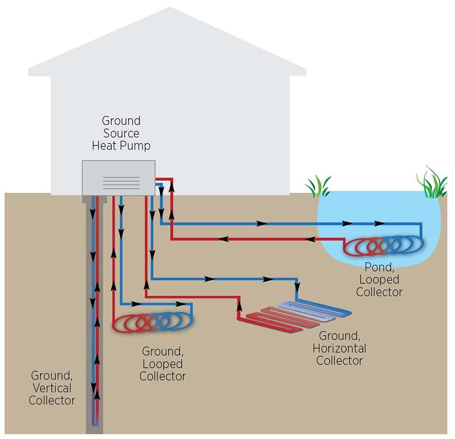 medium resolution of geothermal heat pumps carolina country geothermal heating chart geothermal heat pump diagram