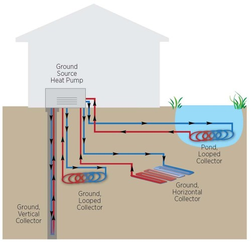 small resolution of geothermal heat pumps carolina country geothermal heating chart geothermal heat pump diagram
