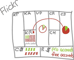 Flickr Pie Charts And Free Accounts