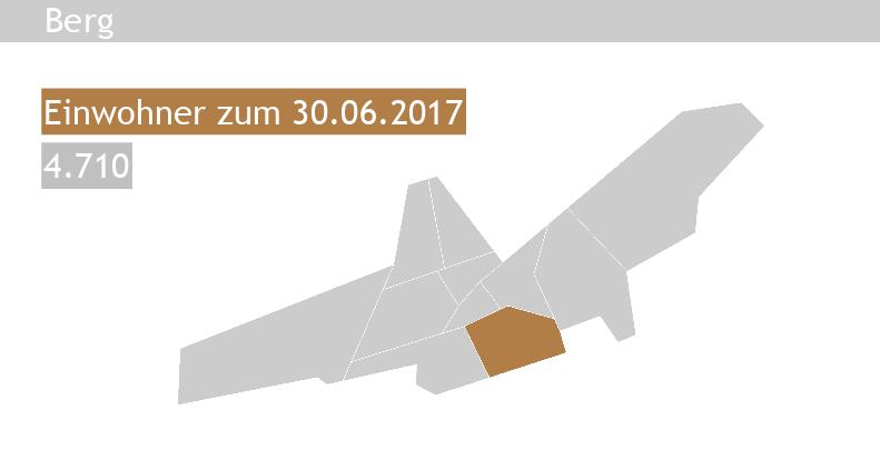 Immobilienpreise Landshut Berg