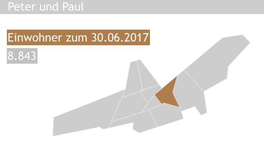 Immobilienpreise Landshut Peter und Paul