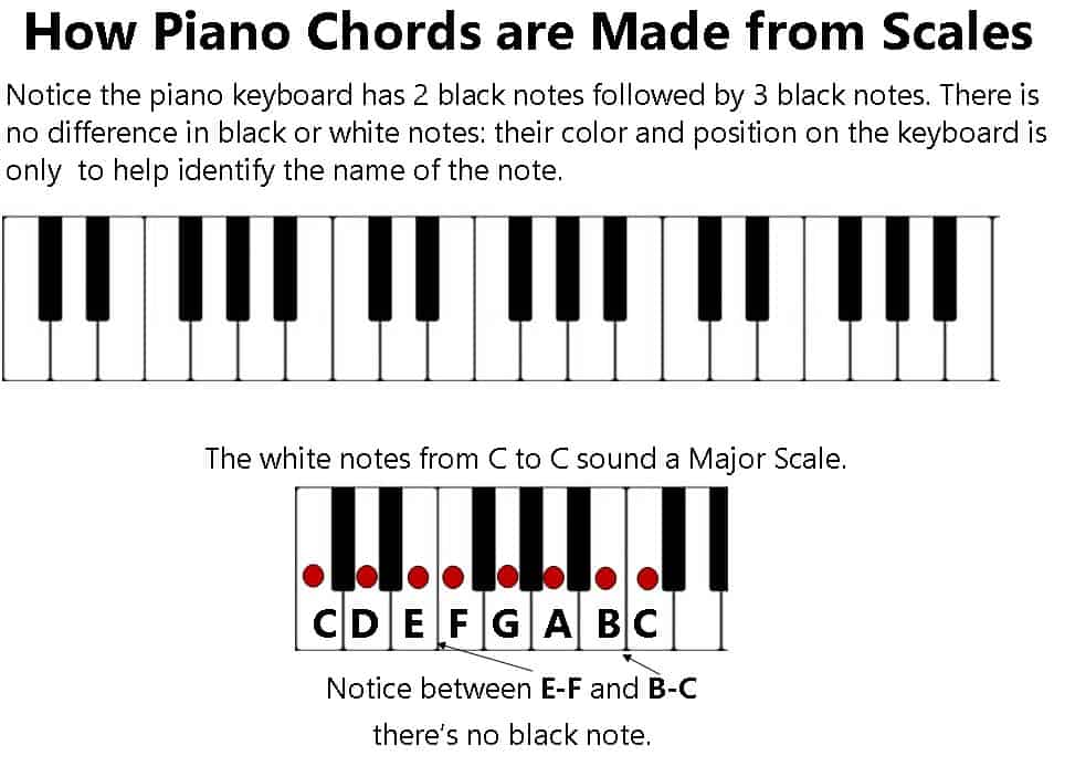 Piano Chords, Major Scales and Their Relationship