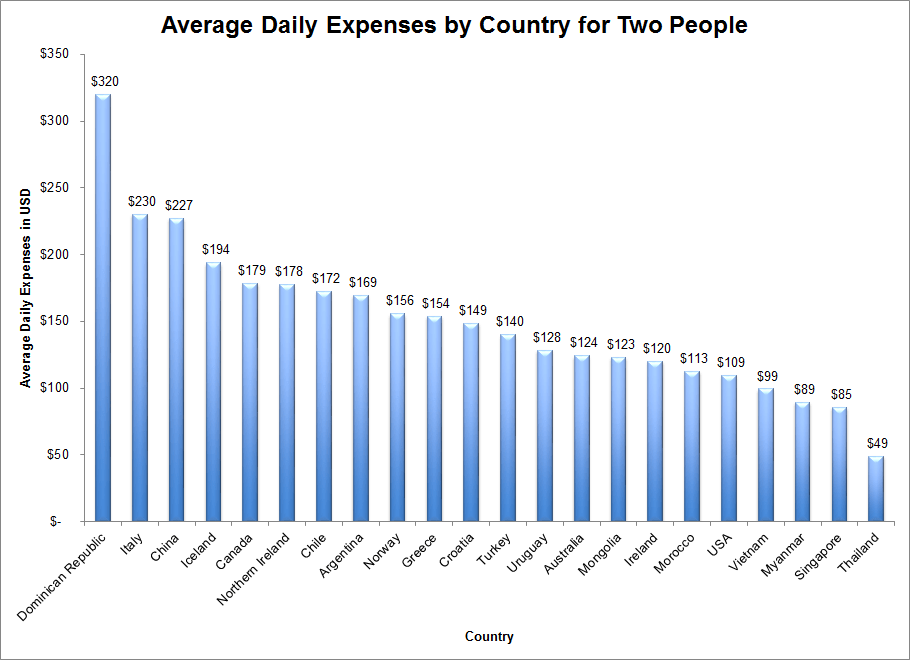 Average Daily Expenses per Country