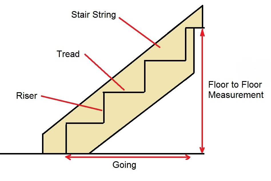 Installing Stairs And Balustrades