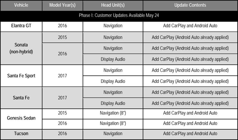 hyundai_carplay_update