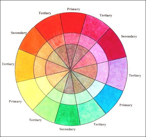 More Basic Colored Pencil Terms - Color Wheel