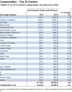 Am best top wc carriers also carrier management     highlights in chart form rh carriermanagement