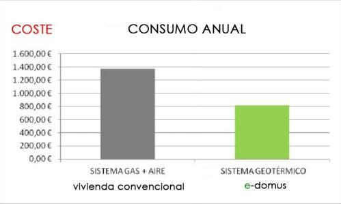 e-domus geotermia