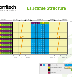 e1 frame structure [ 3913 x 3108 Pixel ]