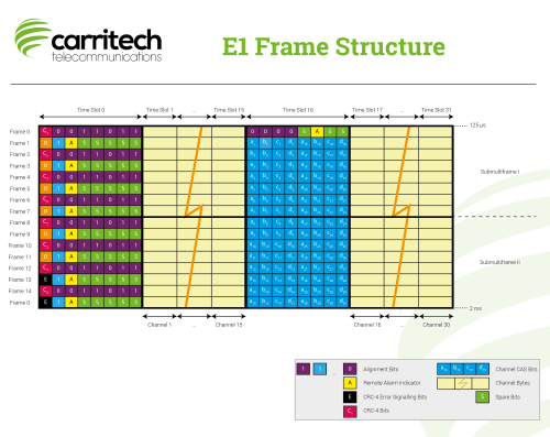 small resolution of e1 frame structure