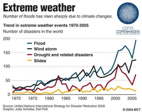 Graphic shows trend in extreme weather events 1970-2005; increasing number of floods and storms expected due to climate change; U.N. Climate Change Conference in Copenhagen Dec. 7-18. MCT 2009<p> 06000000; 17000000; ENV; krtenvironment environment; krtweather weather; krtworld world; WEA; krt; mctgraphic; 06011000; 17002000; environmental issue; global change; global warming; 17004000; 17005000; statistics statistic; warning; climate change; conference; cop15; copenhagen; disaster; drought; event; extreme; floods; logo; slide; storm; wind; krt mct e krtaarhus mctaarhus; polli; scheibe; 2009; krt2009