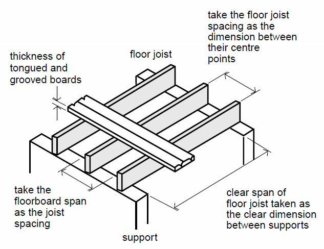 Carryduff Designs Floor Joists