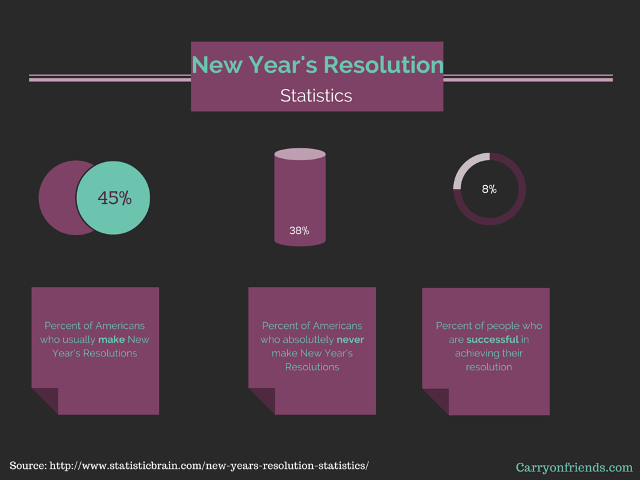 NewYearsResolutionsStats