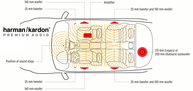 2005 subaru forester radio wiring diagram nissan patrol 2009 outback research site harman kardan premium audio