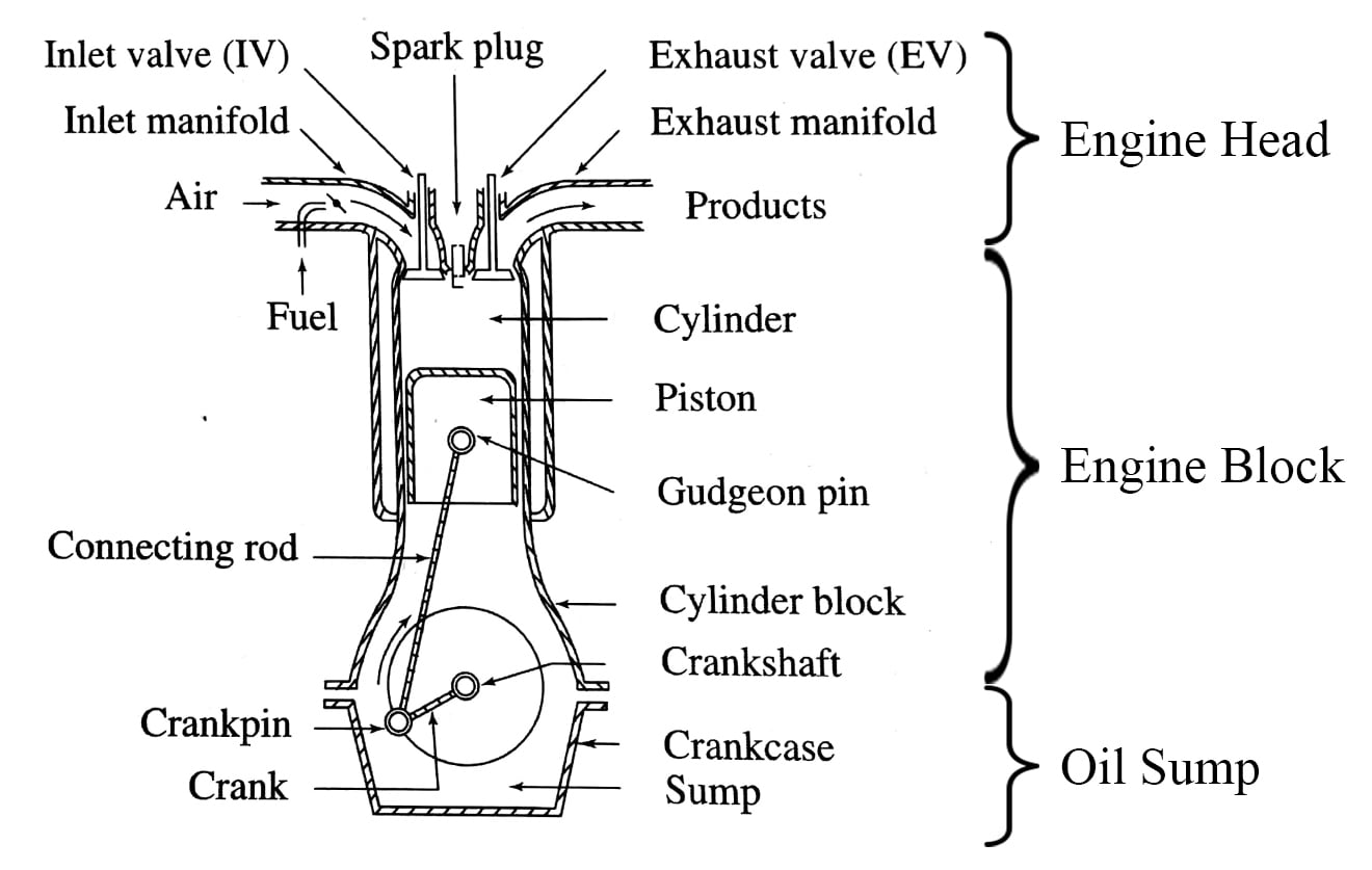 How a Car Engine Works: The Functioning of the Engine and