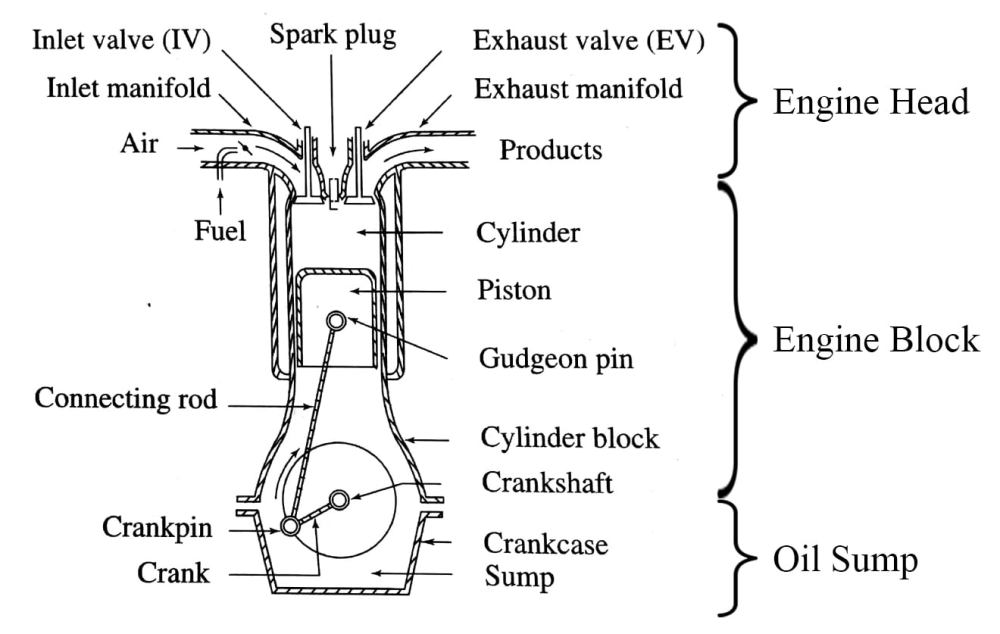 medium resolution of how a car engine works the fundamental workflow