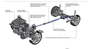 Mercedes Announces New 4MATIC System Tailored for FWD