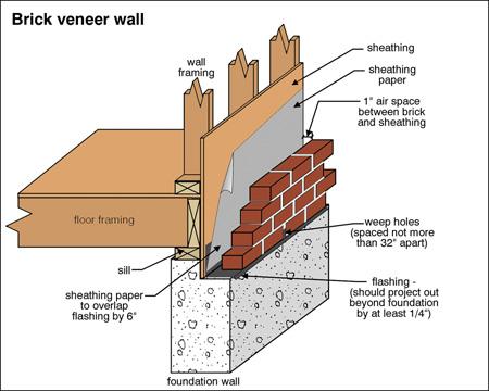 masonry vs brick veneer