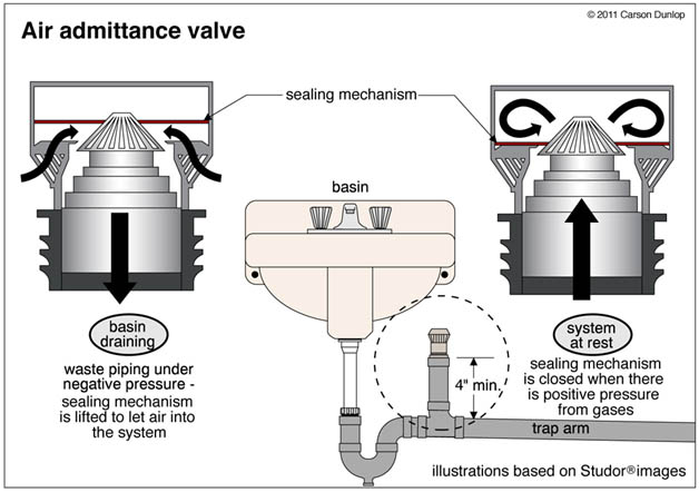 venting 101 air admittance valve pros