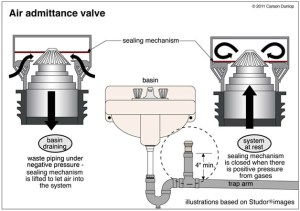 Waste Plumbing: Air Admittance Valves and Automatic Air