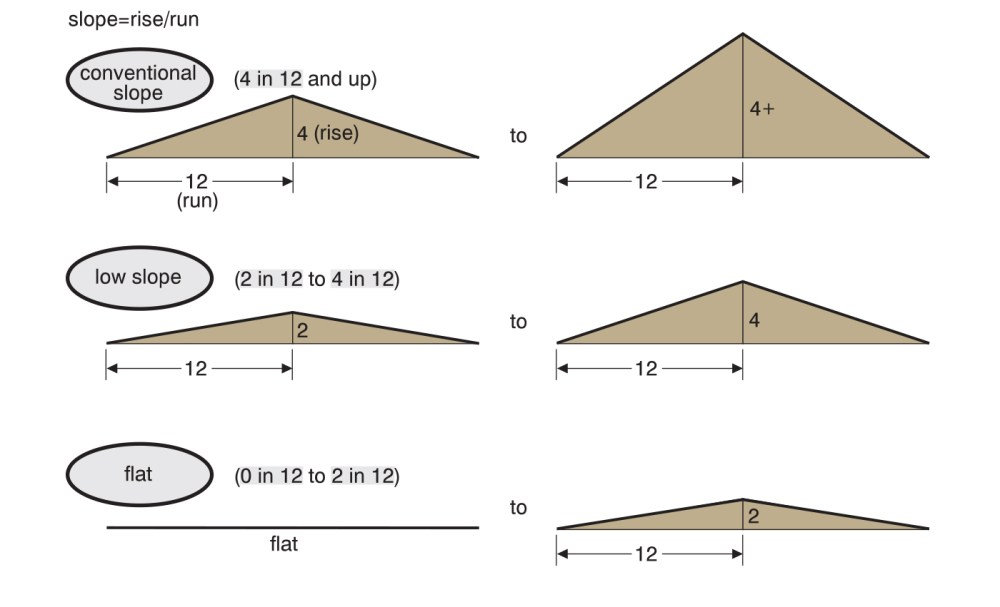 medium resolution of diagram from roofing course defining roofers terms for flat low slope and conventional roofs