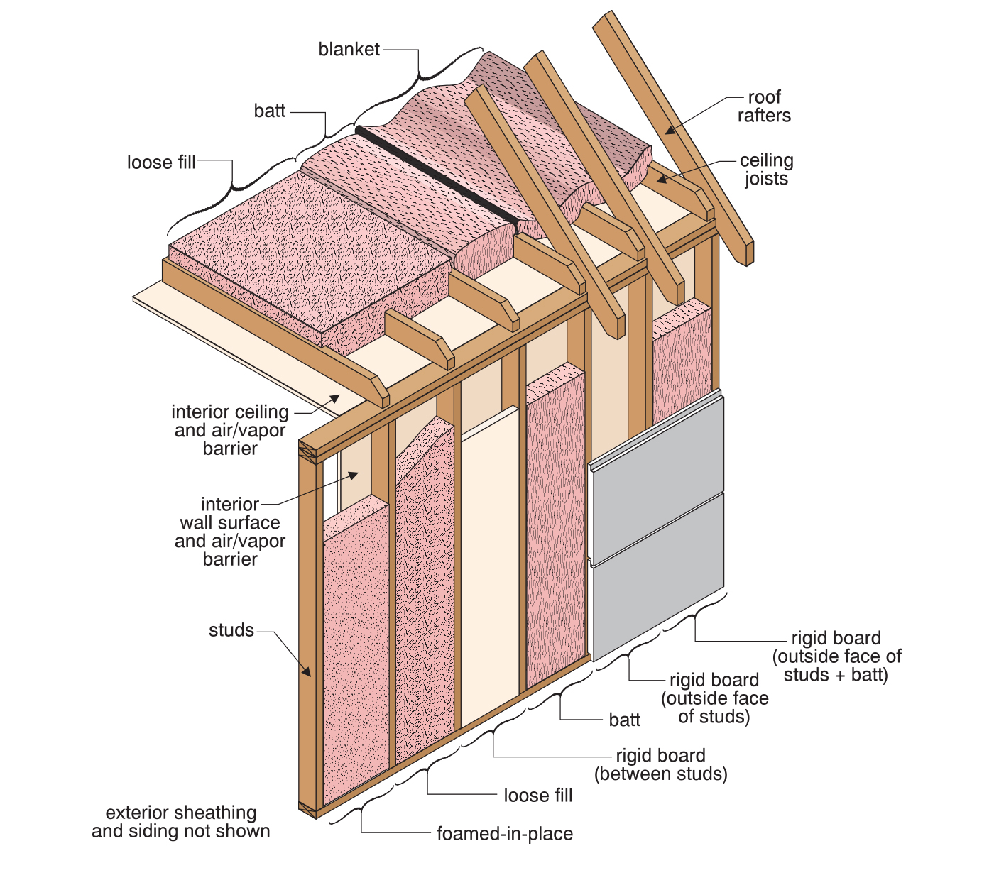 Ceiling Insulation Vapor Barrier