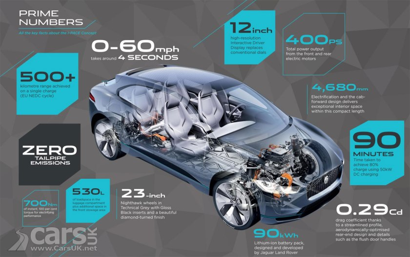 Photo Jaguar i-PACE electric Crossover Concept Interior infographic