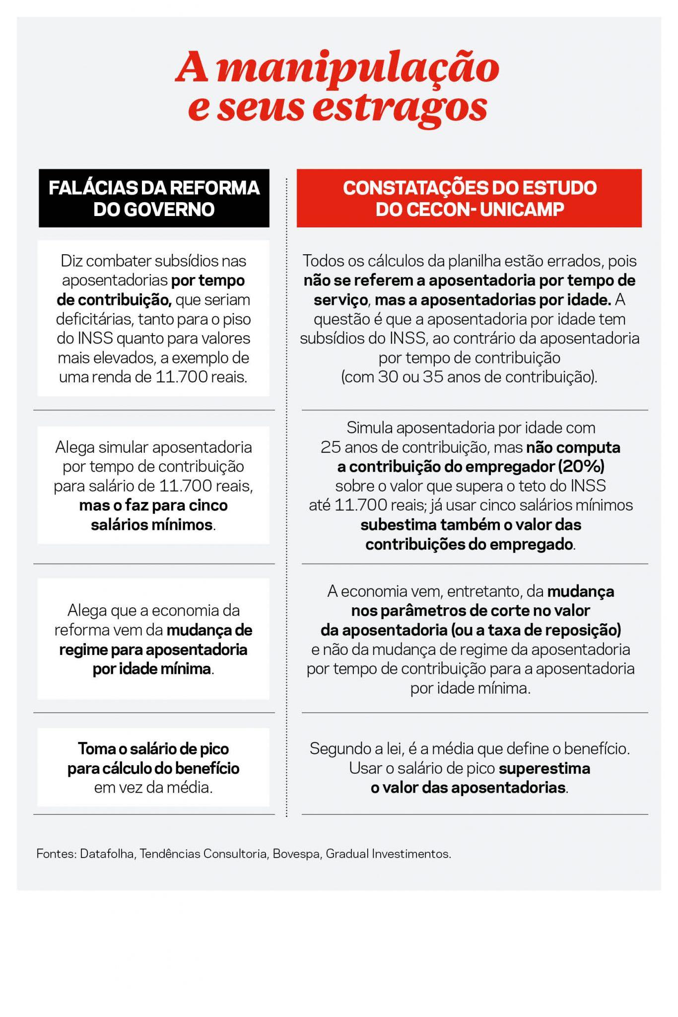 RepCapa 1 1072 - 'O GOVERNO ENGANOU A TODOS': Revista mostra 'trapaça' do Governo Bolsonaro em cálculos da reforma da Previdência