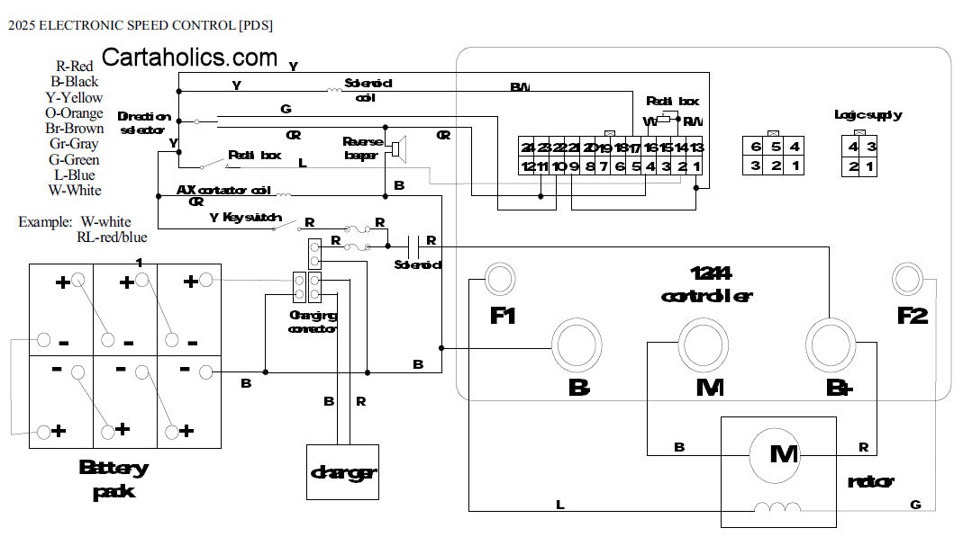 battery wiring diagram for yamaha golf cart 2000 jeep cherokee sport window fairplay 2005 pds | cartaholics forum