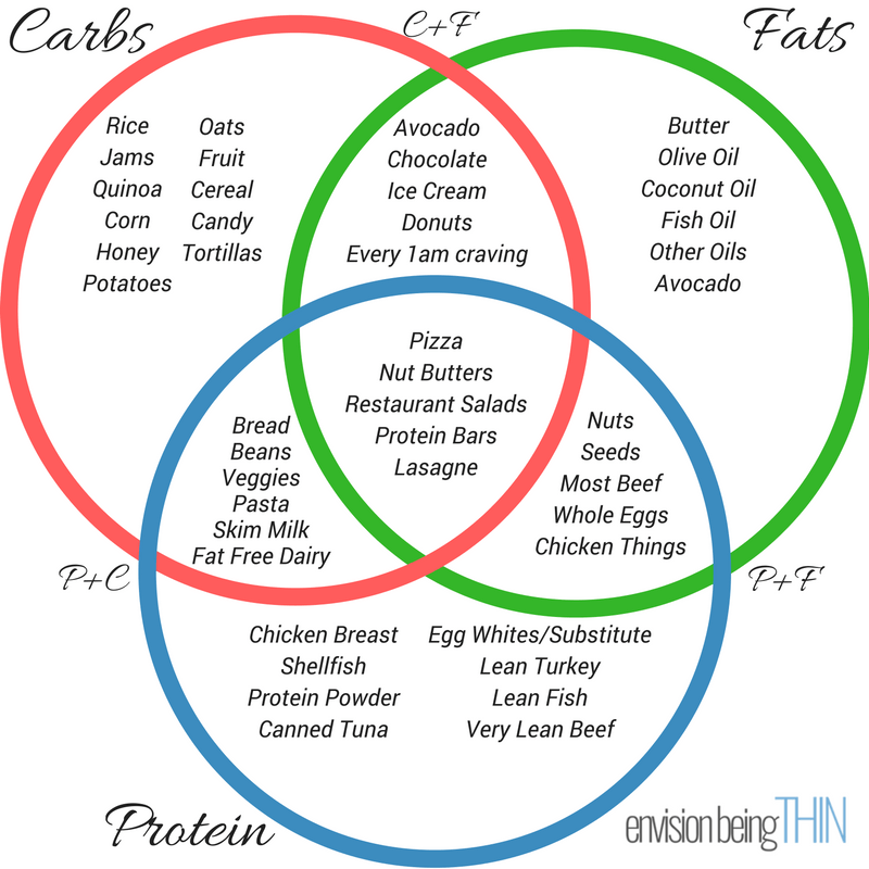 Venn Diagram Protein Carbohydrate Fat Complete Wiring Diagrams