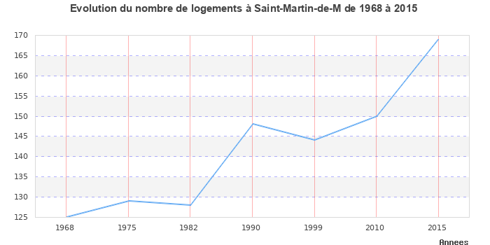 VILLE DE SAINT-MARTIN-DE-MâCON : toutes les informations