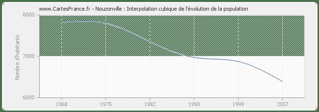 POPULATION NOUZONVILLE : statistique de Nouzonville 08700